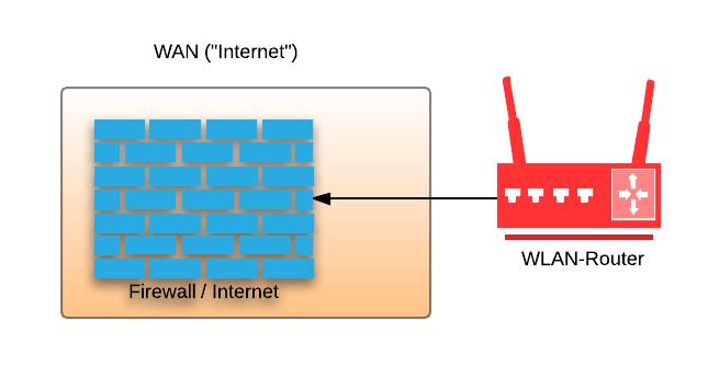 WAN / WLAN Direkt